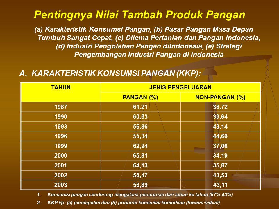 Pentingnya Nilai Tambah Produk Pangan A. KARAKTERISTIK KONSUMSI PANGAN (KKP): (a) Karakteristik Konsumsi Pangan, (b) Pasar Pangan Masa Depan Tumbuh Sa