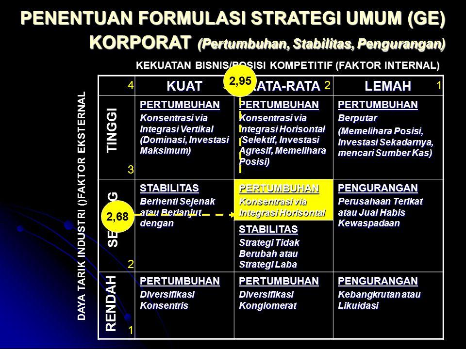 PENENTUAN FORMULASI STRATEGI UMUM (GE) KORPORAT (Pertumbuhan, Stabilitas, Pengurangan) KUATRATA-RATALEMAH PERTUMBUHAN Konsentrasi via Integrasi Vertik