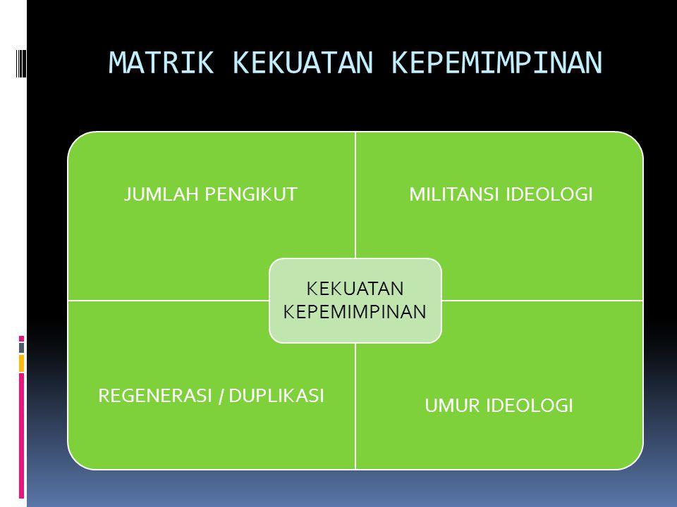 MATRIK KEKUATAN KEPEMIMPINAN JUMLAH PENGIKUT MILITANSI IDEOLOGI REGENERASI / DUPLIKASI UMUR IDEOLOGI KEKUATAN KEPEMIMPINAN