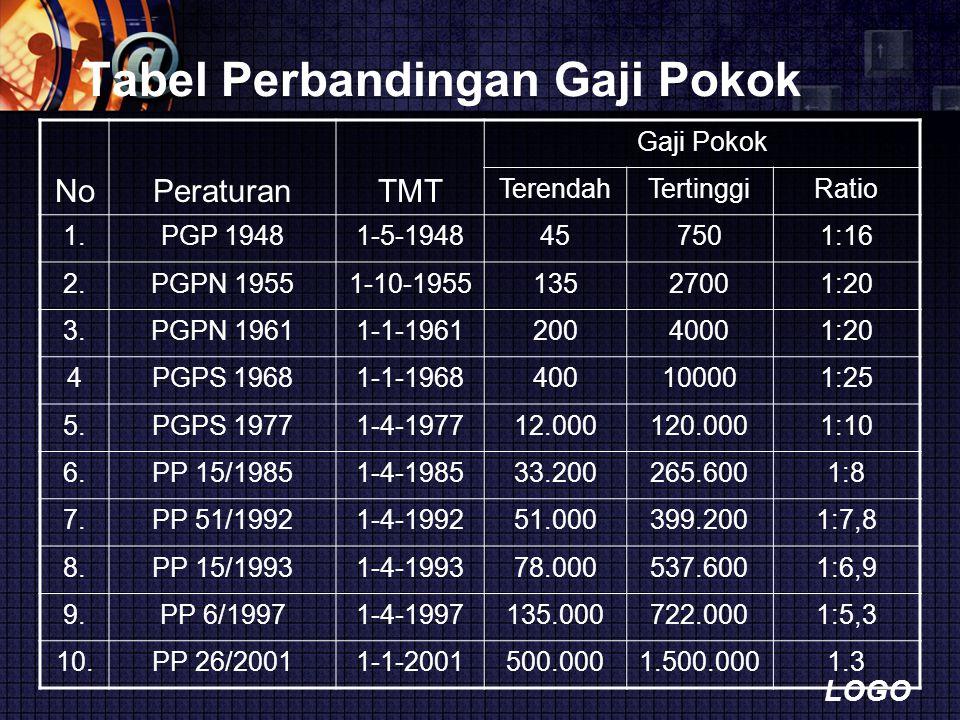 LOGO Tabel Perbandingan Gaji Pokok NoPeraturanTMT Gaji Pokok TerendahTertinggiRatio 1.PGP 19481-5-1948457501:16 2.PGPN 19551-10-195513527001:20 3.PGPN