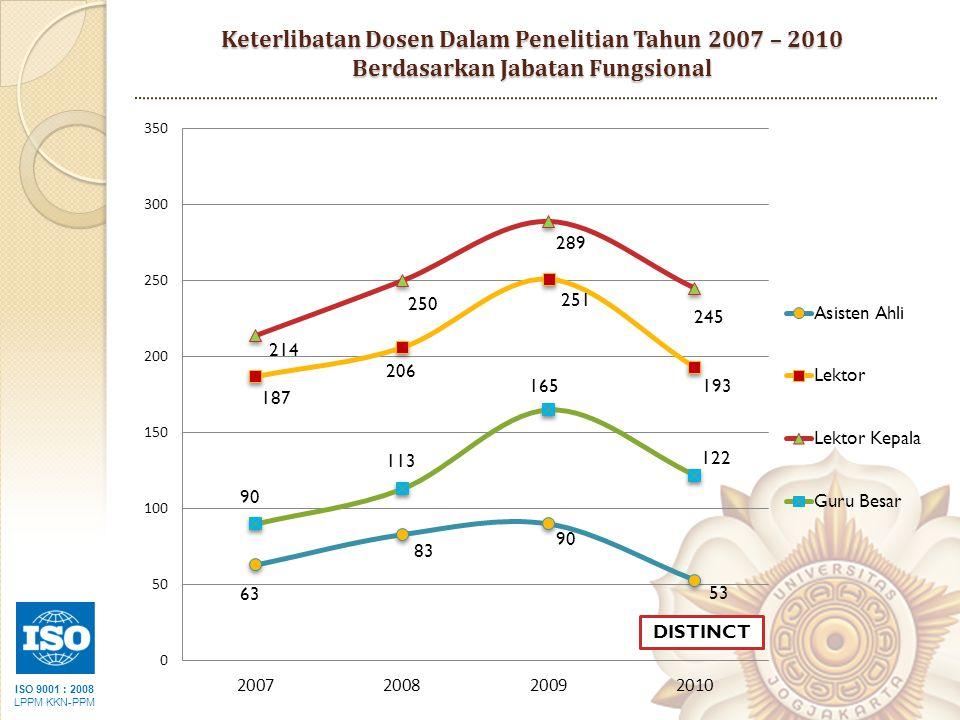 ISO 9001 : 2008 LPPM KKN-PPM Keterlibatan Dosen Dalam Penelitian Tahun 2007 – 2010 Berdasarkan Jabatan Fungsional DISTINCT