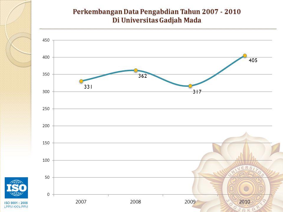 ISO 9001 : 2008 LPPM KKN-PPM Perkembangan Data Pengabdian Kepada Masyarakat Fakultas Tahun 2009 – 2010 Di Universitas Gadjah Mada