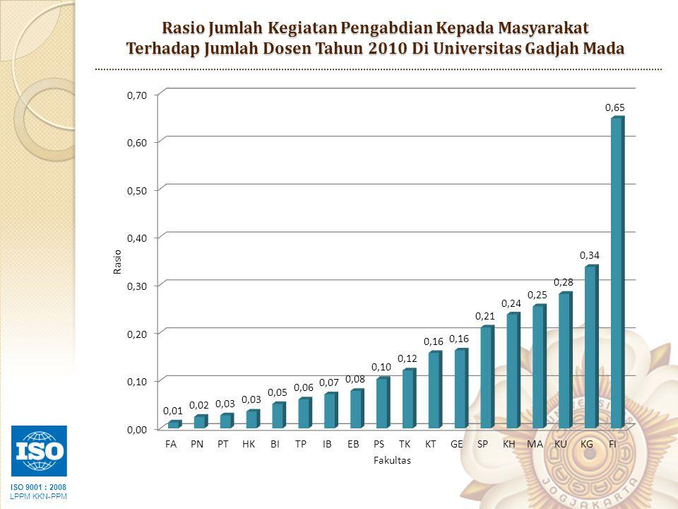 ISO 9001 : 2008 LPPM KKN-PPM Rasio Jumlah Kegiatan Pengabdian Kepada Masyarakat Terhadap Jumlah Dosen Tahun 2010 Di Universitas Gadjah Mada