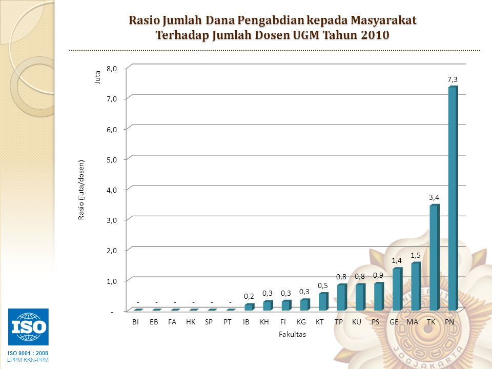 ISO 9001 : 2008 LPPM KKN-PPM Rasio Jumlah Dana Pengabdian kepada Masyarakat Terhadap Jumlah Dosen UGM Tahun 2010