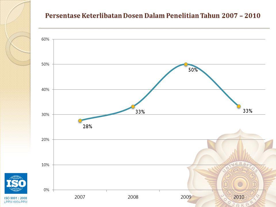 ISO 9001 : 2008 LPPM KKN-PPM Persentase Keterlibatan Dosen Dalam Penelitian Tahun 2007 – 2010