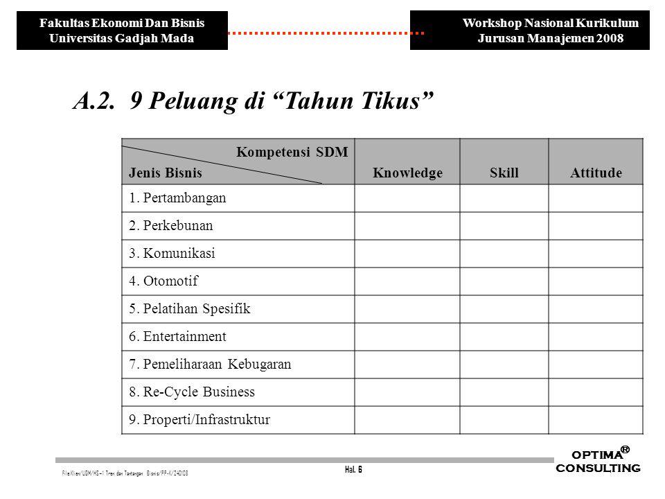 Hal. 6 OPTIMA CONSULTING ® File:Klien/UGM/HS~1 Tren dan Tantangan Bisnis/PP-K/240108 Workshop Nasional Kurikulum Jurusan Manajemen 2008 Fakultas Ekono