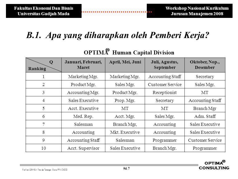 Hal. 7 OPTIMA CONSULTING ® File:Klien/UGM/HS~1 Tren dan Tantangan Bisnis/PP-K/240108 Workshop Nasional Kurikulum Jurusan Manajemen 2008 Fakultas Ekono