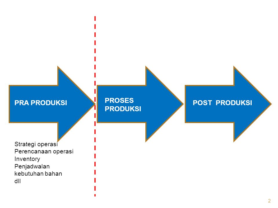 PRA PRODUKSI PROSES PRODUKSI POST PRODUKSI Strategi operasi Perencanaan operasi Inventory Penjadwalan kebutuhan bahan dll 2