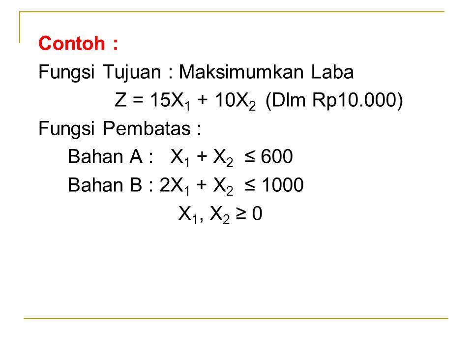 Contoh : Fungsi Tujuan : Maksimumkan Laba Z = 15X 1 + 10X 2 (Dlm Rp10.000) Fungsi Pembatas : Bahan A : X 1 + X 2 ≤ 600 Bahan B : 2X 1 + X 2 ≤ 1000 X 1