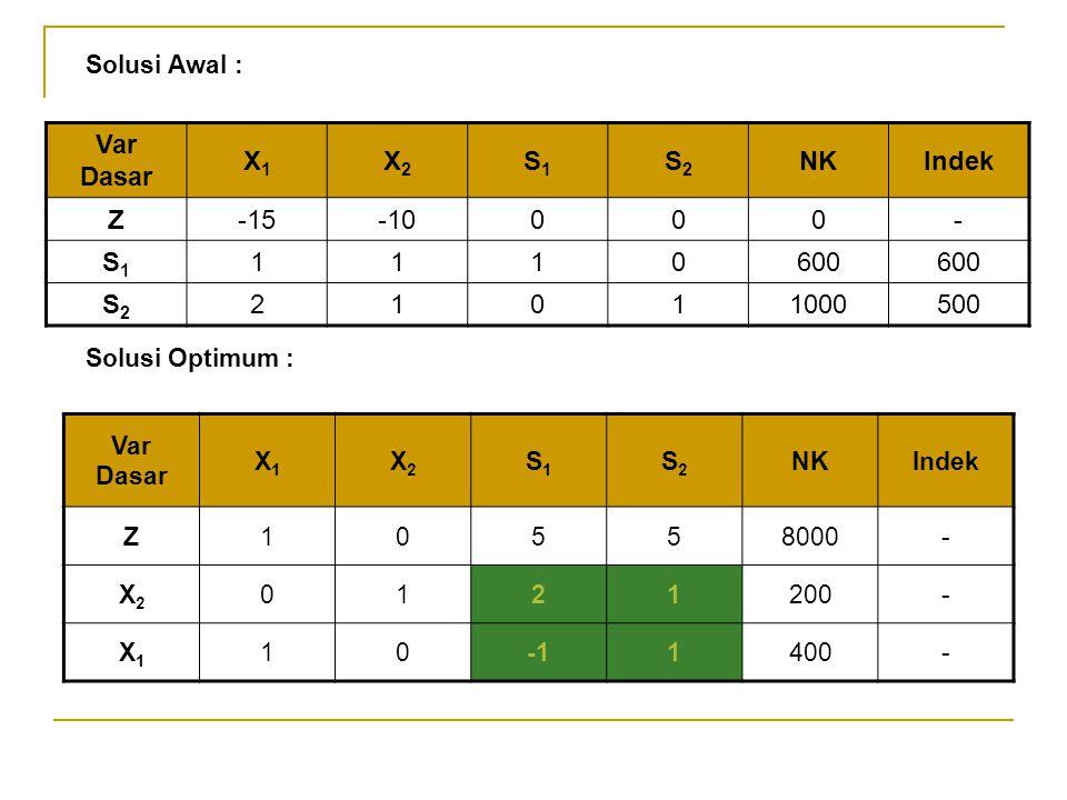 Solusi Awal : Solusi Optimum : Var Dasar X1X1 X2X2 S1S1 S2S2 NKIndek Z-15-10000- S1S1 1110600 S2S2 21011000500 Var Dasar X1X1 X2X2 S1S1 S2S2 NKIndek Z