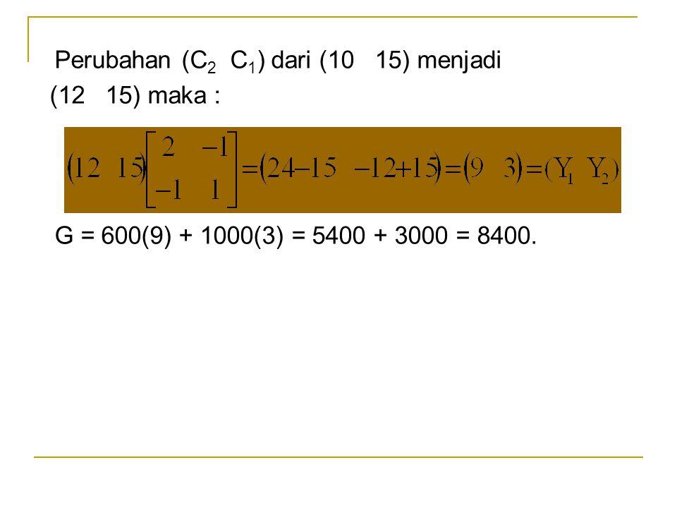 Perubahan (C 2 C 1 ) dari (10 15) menjadi (12 15) maka : G = 600(9) + 1000(3) = 5400 + 3000 = 8400.