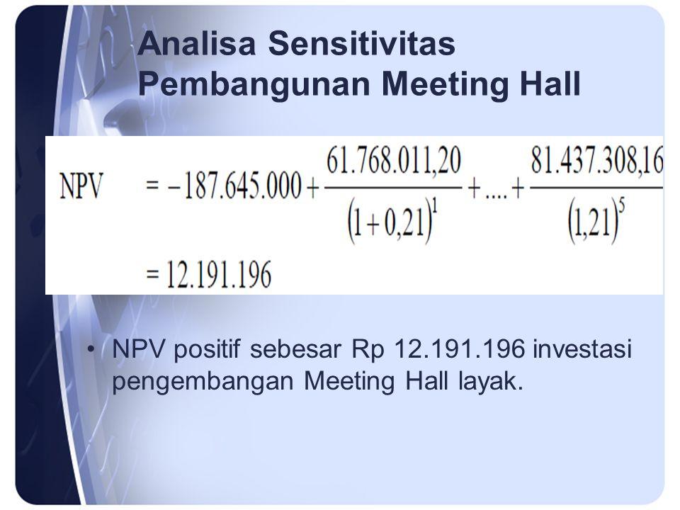 Analisa Sensitivitas Pembangunan Meeting Hall Faktor yang diubah adalah investasi awal, pendapatan tahunan dan tingkat bunga yang berfluktuasi karena adanya inflasi.