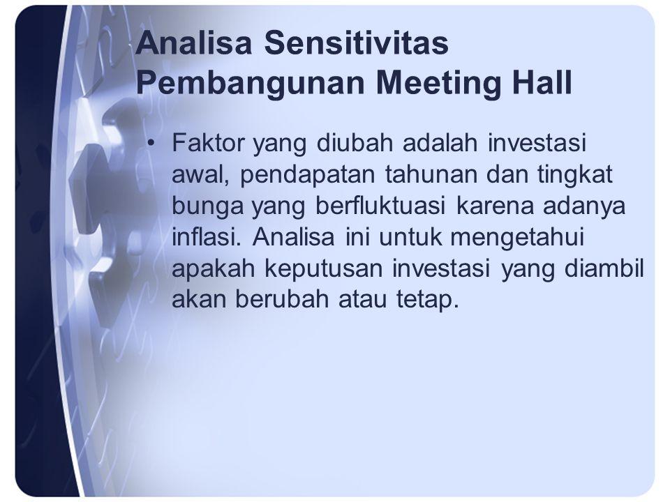 Analisa Sensitivitas Pembangunan Meeting Hall Faktor yang diubah adalah investasi awal, pendapatan tahunan dan tingkat bunga yang berfluktuasi karena