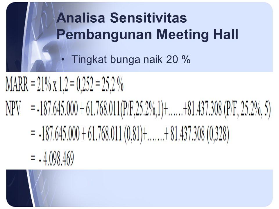 Analisa Sensitivitas Pembangunan Meeting Hall Tingkat bunga naik 20 %