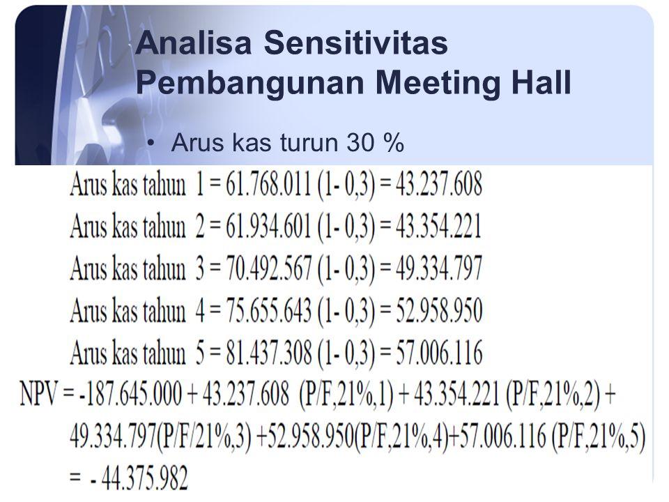 Analisa Sensitivitas Pembangunan Meeting Hall Arus kas turun 30 %