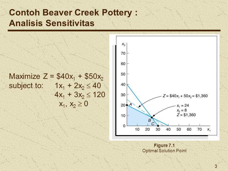 4 Maximize Z = $100x 1 + $50x 2 subject to:1x 1 + 2x 2  40 4x 1 + 3x 2  120 x 1, x 2  0 Figure 7.2 Changing the x 1 Objective Function Coefficient Beaver Creek Pottery Example Change x 1 Objective Function Coefficient (3 of 4) Old optimal solution New optimal solution Changed from $40