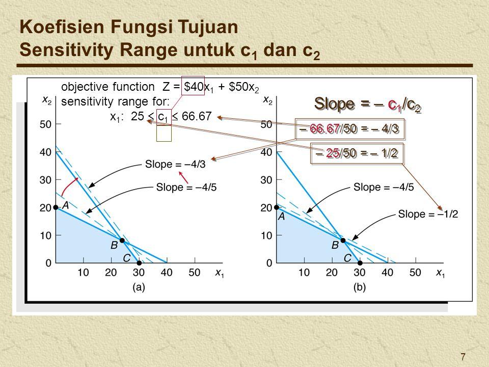 7 objective function Z = $40x 1 + $50x 2 sensitivity range for: x 1 : 25  c 1  66.67 Koefisien Fungsi Tujuan Sensitivity Range untuk c 1 dan c 2 Slo