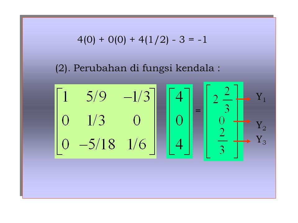 4(0) + 0(0) + 4(1/2) - 3 = -1 (2). Perubahan di fungsi kendala : Y 1 = Y 2 Y 3 4(0) + 0(0) + 4(1/2) - 3 = -1 (2). Perubahan di fungsi kendala : Y 1 =
