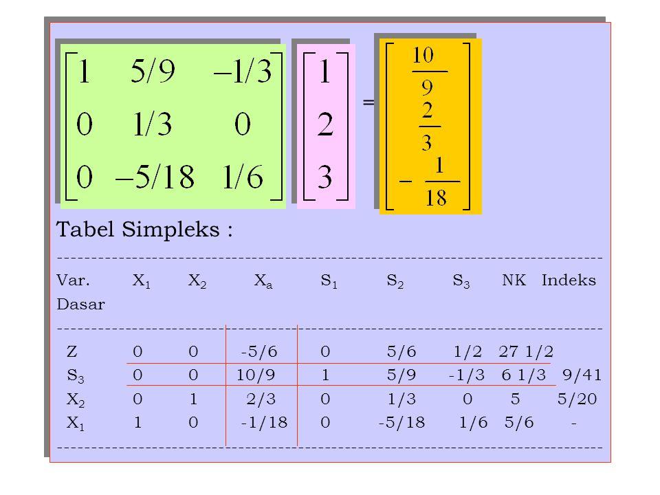 = Tabel Simpleks : ---------------------------------------------------------------------------------- Var. X 1 X 2 X a S 1 S 2 S 3 NK Indeks Dasar ---