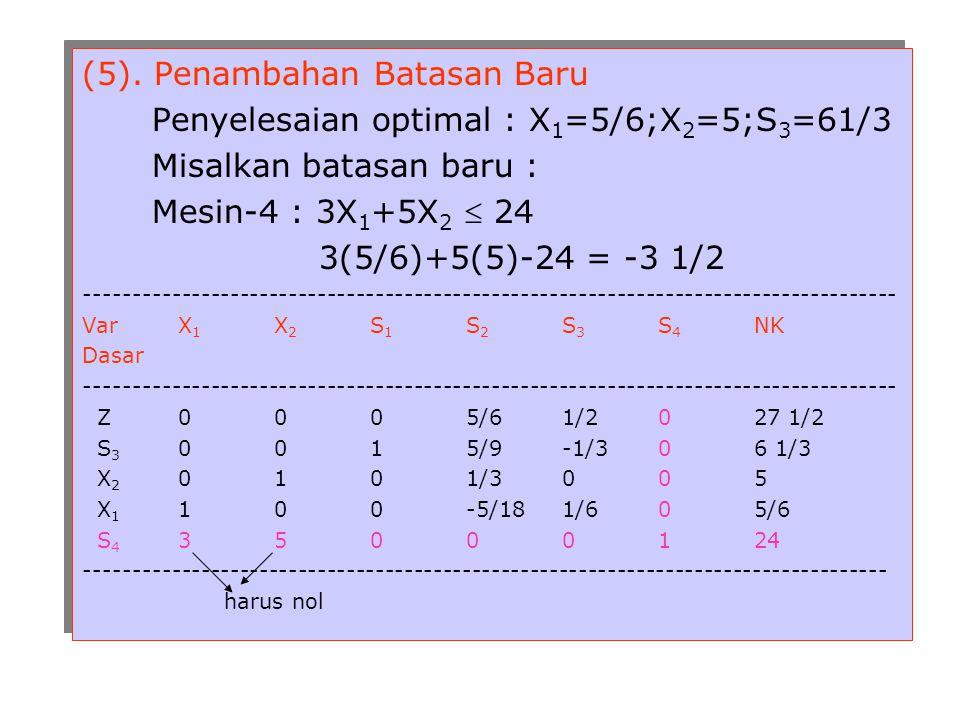 (5). Penambahan Batasan Baru Penyelesaian optimal : X 1 =5/6;X 2 =5;S 3 =61/3 Misalkan batasan baru : Mesin-4 : 3X 1 +5X 2  24 3(5/6)+5(5)-24 = -3 1/