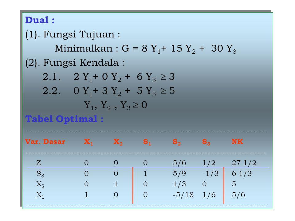 Dual : (1). Fungsi Tujuan : Minimalkan : G = 8 Y 1 + 15 Y 2 + 30 Y 3 (2). Fungsi Kendala : 2.1. 2 Y 1 + 0 Y 2 + 6 Y 3  3 2.2. 0 Y 1 + 3 Y 2 + 5 Y 3 