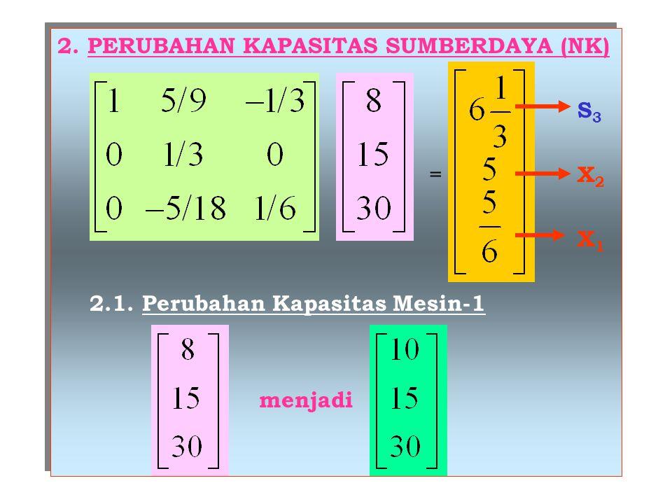 2. PERUBAHAN KAPASITAS SUMBERDAYA (NK) S 3 = X 2 X 1 2.1. Perubahan Kapasitas Mesin-1 menjadi 2. PERUBAHAN KAPASITAS SUMBERDAYA (NK) S 3 = X 2 X 1 2.1