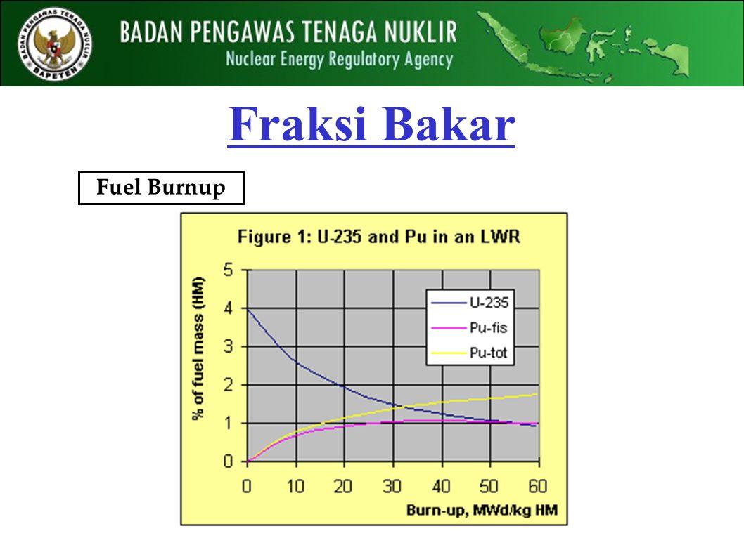 Fraksi Bakar Fuel Burnup