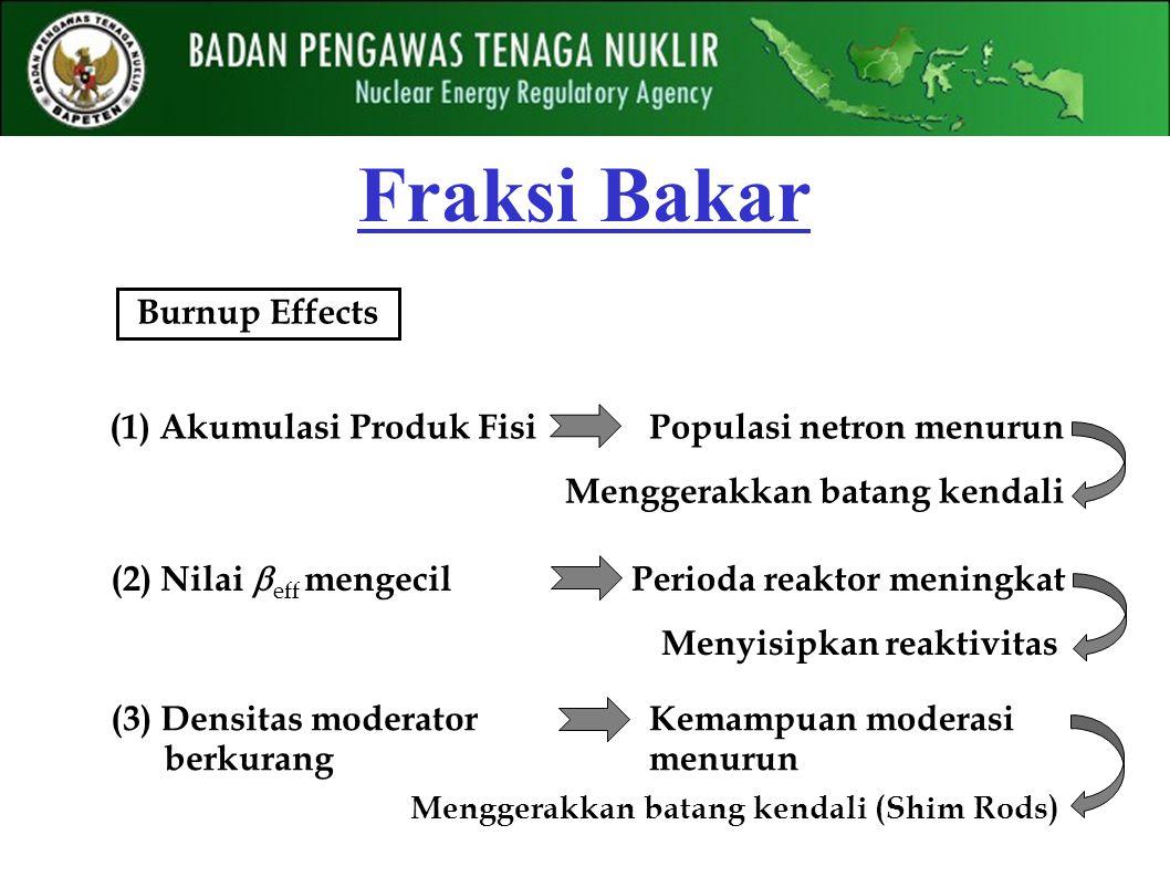 Fraksi Bakar Burnup Effects (1) Akumulasi Produk FisiPopulasi netron menurun Menggerakkan batang kendali (2) Nilai  eff mengecil Perioda reaktor meningkat Menyisipkan reaktivitas Kemampuan moderasi menurun (3) Densitas moderator berkurang Menggerakkan batang kendali (Shim Rods)