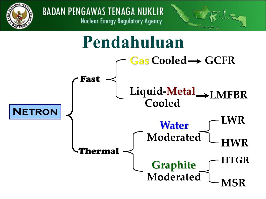 Pendahuluan Netron Fast Thermal Gas Gas Cooled Metal Liquid-Metal Cooled GCFR LMFBR Graphite Graphite Moderated Water Water Moderated LWR HWR HTGR MSR