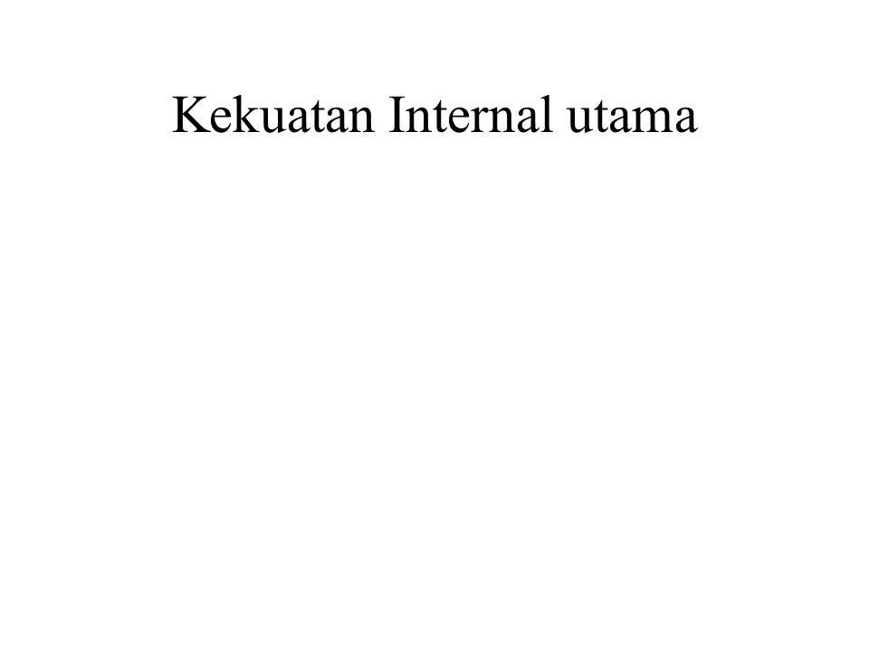 Kekuatan Internal utama