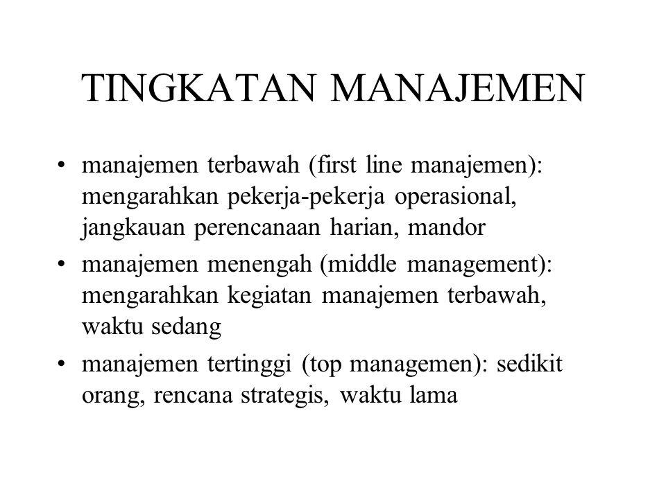 PROSES MANAJEMEN Goal setting (penetapan tujuan) Planning (perencanaan) Staffing (pengerahan, penempatan, pelatihan, pengembangan tenaga kerja) Directing (mobilisasi sumberdaya) Supervising (interaksi individu) Controlling (pengendalian)