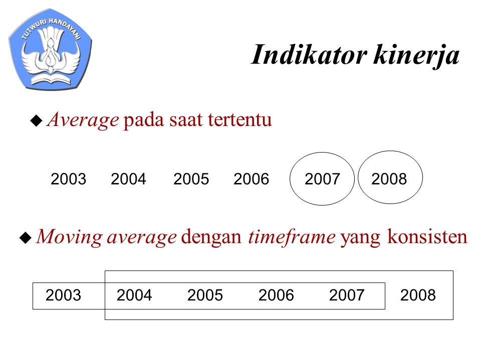 Indikator kinerja  Average pada saat tertentu 2003 2004 2005 2006 2007 2008  Moving average dengan timeframe yang konsisten 200320042005200620072008