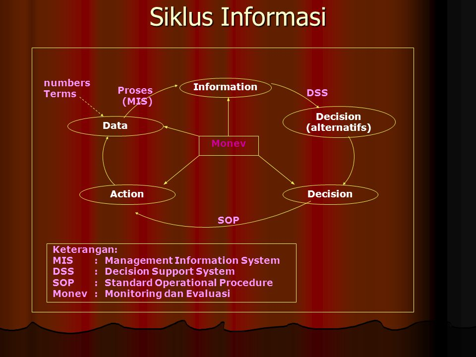 Siklus Informasi Information Decision Data Action Decision (alternatifs) SOP DSS Proses (MIS) numbers Terms Monev Keterangan: MIS: Management Information System DSS: Decision Support System SOP: Standard Operational Procedure Monev: Monitoring dan Evaluasi