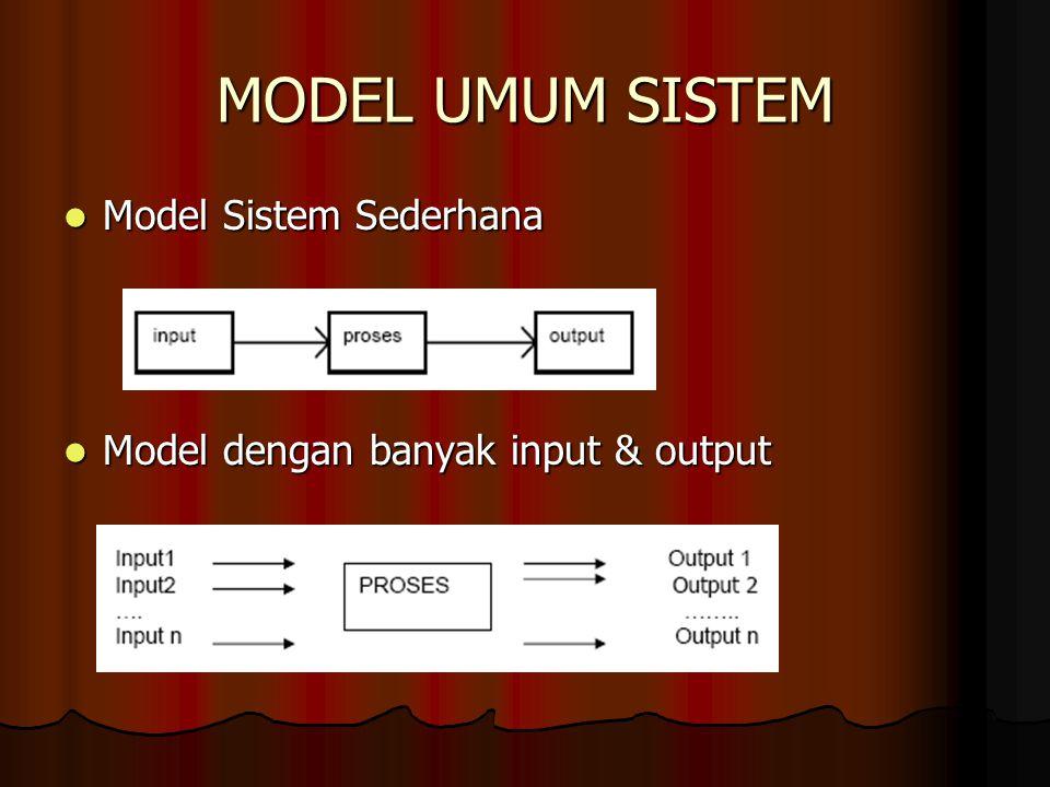 Karakteristik sistem Suatu sistem mempunyai karakteristik atau sifat- sifat tertentu yaitu mempunyai: Komponen-komponen (component) Komponen-komponen (component) Batas sistem (boundary) Batas sistem (boundary) Lingkungan luar sistem (environments) Lingkungan luar sistem (environments) Penghubung (interface) Penghubung (interface) Masukan (input) Masukan (input) Keluaran (output) Keluaran (output) Pengolah (process) Pengolah (process) Sasaran (objectives) Sasaran (objectives) Tujuan (goal) Tujuan (goal)