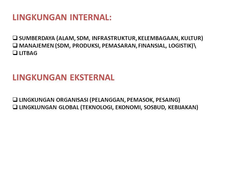 LINGKUNGAN INTERNAL:  SUMBERDAYA (ALAM, SDM, INFRASTRUKTUR, KELEMBAGAAN, KULTUR)  MANAJEMEN (SDM, PRODUKSI, PEMASARAN, FINANSIAL, LOGISTIK)\  LITBA