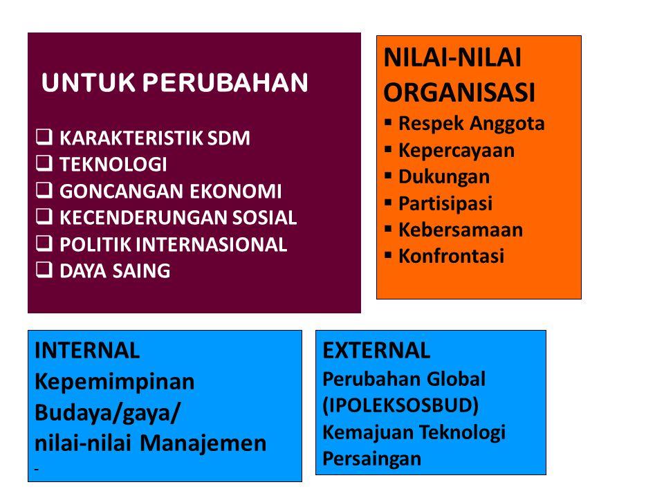 UNTUK PERUBAHAN  KARAKTERISTIK SDM  TEKNOLOGI  GONCANGAN EKONOMI  KECENDERUNGAN SOSIAL  POLITIK INTERNASIONAL  DAYA SAING INTERNAL Kepemimpinan Budaya/gaya/ nilai-nilai Manajemen - EXTERNAL Perubahan Global (IPOLEKSOSBUD) Kemajuan Teknologi Persaingan NILAI-NILAI ORGANISASI  Respek Anggota  Kepercayaan  Dukungan  Partisipasi  Kebersamaan  Konfrontasi