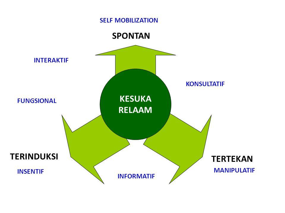 KESUKA RELAAM SPONTAN TERINDUKSI TERTEKAN SELF MOBILIZATION MANIPULATIF INFORMATIF KONSULTATIF INSENTIF FUNGSIONAL INTERAKTIF