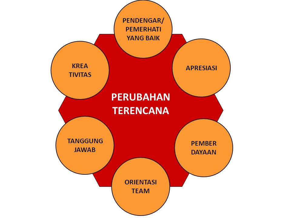 HAMBATAN PERUBAHAN TEKNIS (SDA) SOSIAL/ KELEMBAGAAN (SDM) SAPRAS (BIAYA) STRUKTURAL