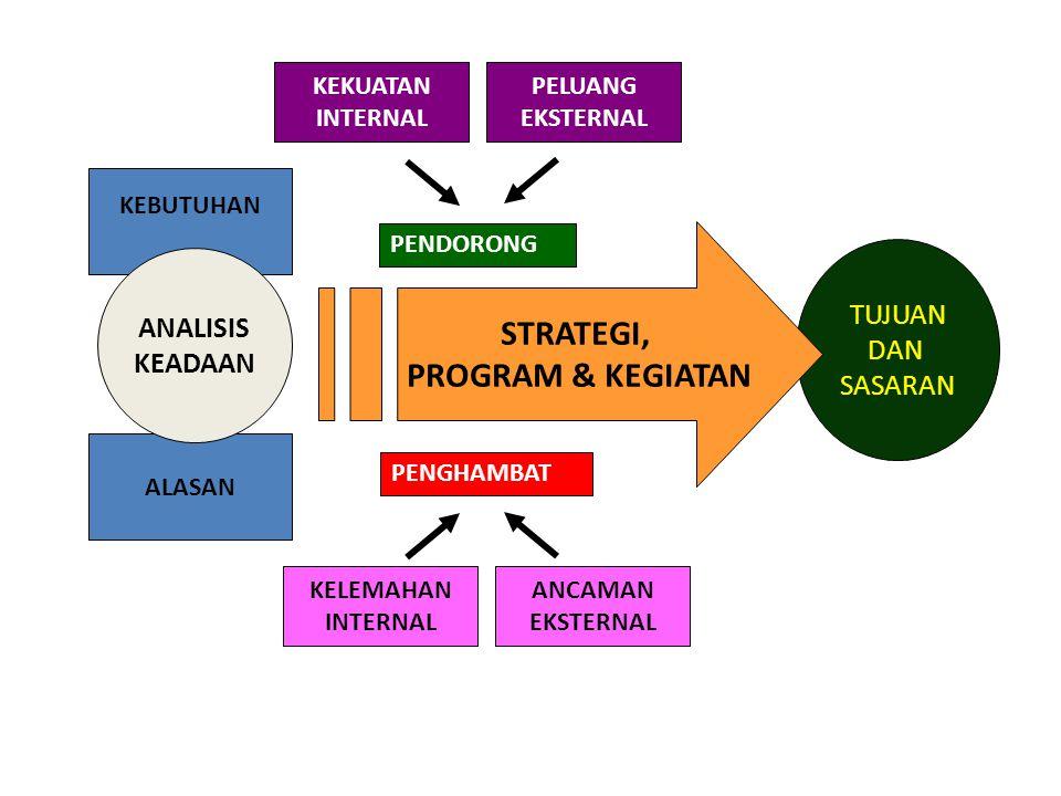 LINGKUNGAN INTERNAL:  SUMBERDAYA (ALAM, SDM, INFRASTRUKTUR, KELEMBAGAAN, KULTUR)  MANAJEMEN (SDM, PRODUKSI, PEMASARAN, FINANSIAL, LOGISTIK)\  LITBAG LINGKUNGAN EKSTERNAL  LINGKUNGAN ORGANISASI (PELANGGAN, PEMASOK, PESAING)  LINGKLUNGAN GLOBAL (TEKNOLOGI, EKONOMI, SOSBUD, KEBIJAKAN)