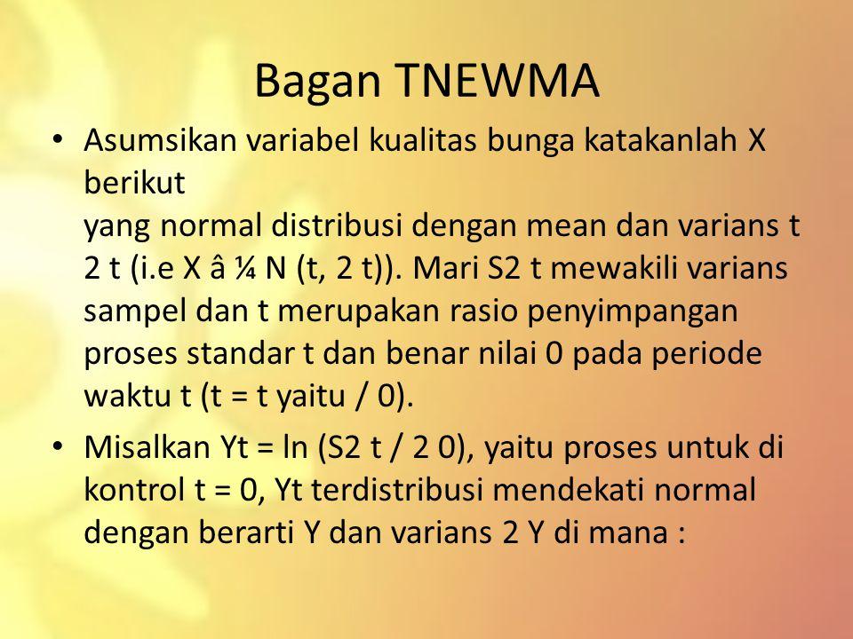 Bagan TNEWMA Asumsikan variabel kualitas bunga katakanlah X berikut yang normal distribusi dengan mean dan varians t 2 t (i.e X â ¼ N (t, 2 t)). Mari