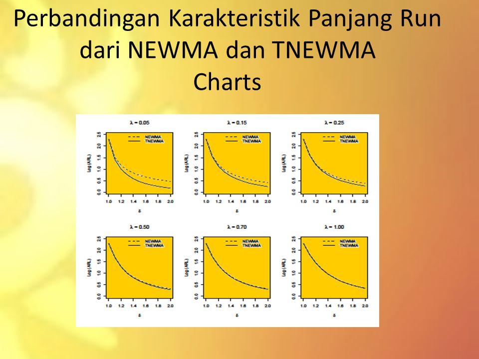 Perbandingan Karakteristik Panjang Run dari NEWMA dan TNEWMA Charts