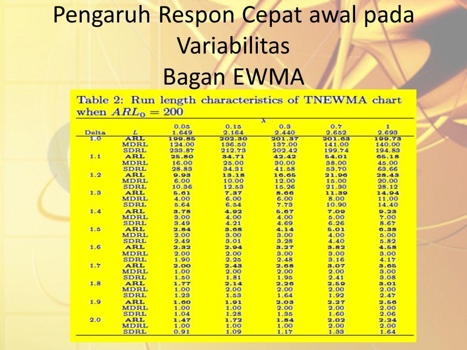 Pengaruh Respon Cepat awal pada Variabilitas Bagan EWMA