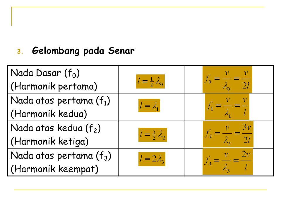 3. Gelombang pada Senar Nada Dasar (f 0 ) (Harmonik pertama) Nada atas pertama (f 1 ) (Harmonik kedua) Nada atas kedua (f 2 ) (Harmonik ketiga) Nada a