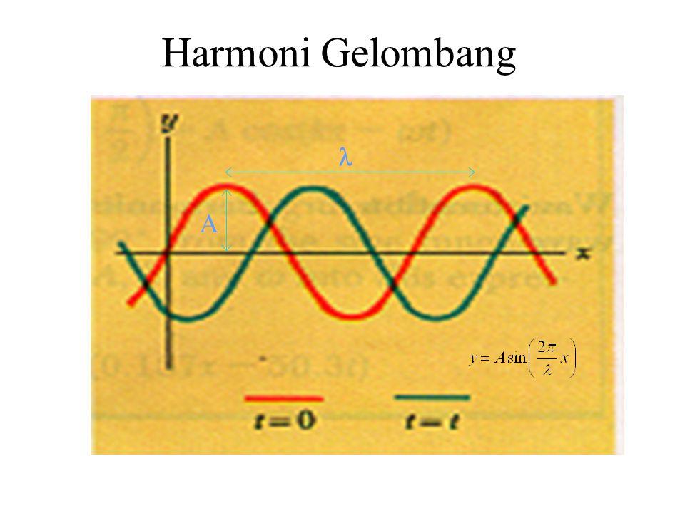 Harmoni Gelombang A