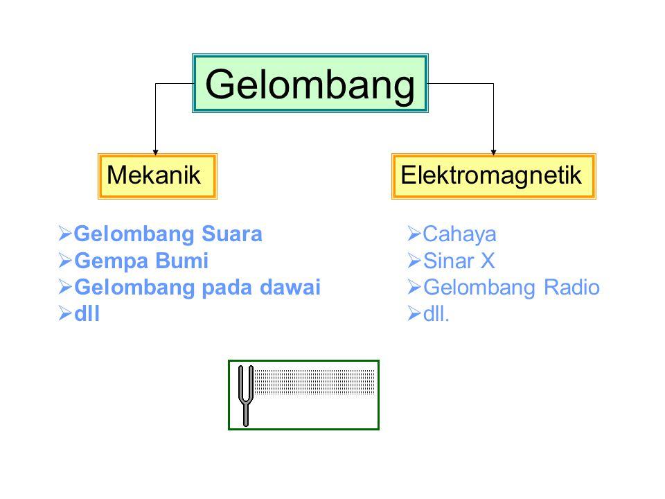 Gelombang MekanikElektromagnetik  Gelombang Suara  Gempa Bumi  Gelombang pada dawai  dll  Cahaya  Sinar X  Gelombang Radio  dll.