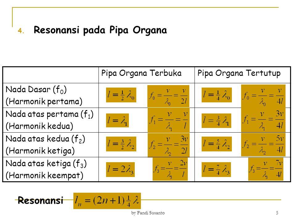 4. Resonansi pada Pipa Organa Resonansi Pipa Organa TerbukaPipa Organa Tertutup Nada Dasar (f 0 ) (Harmonik pertama) Nada atas pertama (f 1 ) (Harmoni