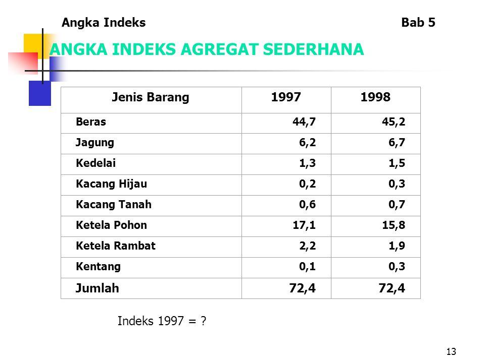 13 ANGKA INDEKS AGREGAT SEDERHANA Indeks 1997 = .