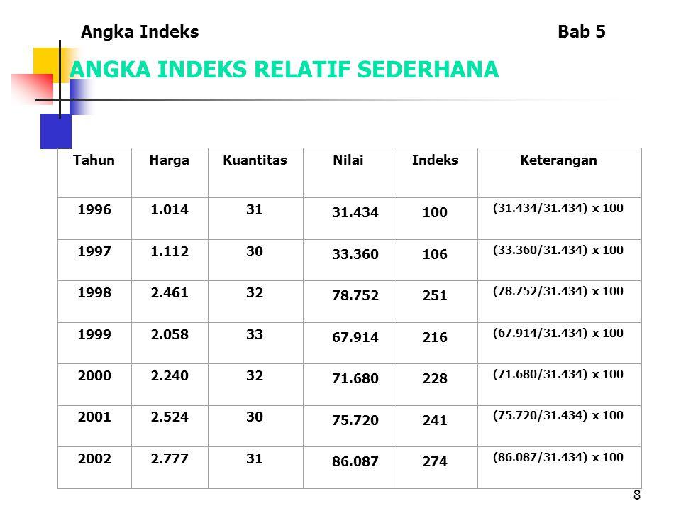 9 OUTLINE Angka IndeksBab 5 BAGIAN I Statistik Deskriptif Pengertian Statistika Penyajian Data Ukuran Penyebaran Ukuran Pemusatan Angka Indeks Deret Berkala dan Peramalan Angka Indeks Relatif Sederhana Angka Indeks Agregate Sederhana Angka Indeks Agregate Tertimbang Macam-Macam Indeks dan Masalah Penyusunan Indeks Pengolahan Data Indeks dengan MS Excel