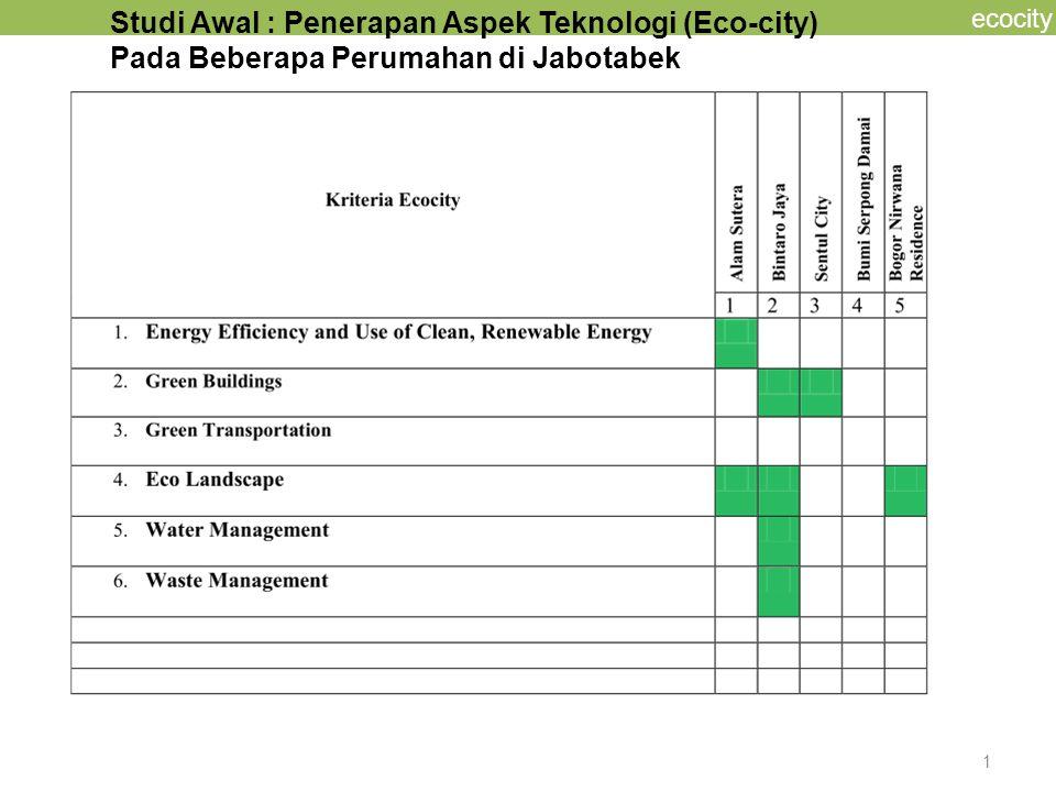 ecocity * Perumahan ALAM SUTERA Master Plan : Ecological Approach Planning Fact findings (3) eco-city di Indonesia * BINTARO JAYA ECOMMUNITY Planning Principles energy care health care earth care Perumahan pertama yang memiliki cluster khusus, penggunaan PV pd setiap unit rumah PEMANFAATAN SUMBER ENERGI YANG DAPAT DIPERBAHARUI (RENEWABLE ENERGY RESOURCES) 3.