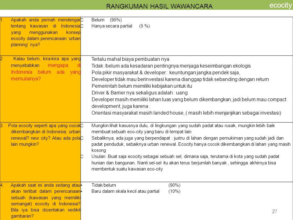 7 ecocity RANGKUMAN HASIL WAWANCARA 1.Apakah anda pernah mendengar tentang kawasan di Indonesia yang menggunakan konsep ecocity dalam perencanaan 'urb